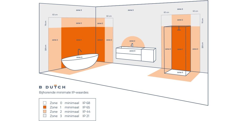 Welke spots kunnen in de badkamer? Welke IP-waarde in de badkamer? IP waarden, IP-waarde, voor LED spots en andere badkamerverlichting. badkamer spots.